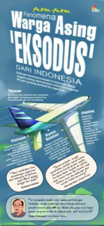 WNA  Dari Indonesia